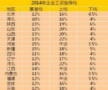 全国已有21个省份发布了2014年工资指导线   地区数量超去年